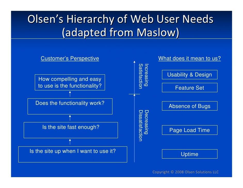 Olsen'sHierarchyofWebUserNeeds        (adaptedfromMaslow)     Customer's Perspective                               ...