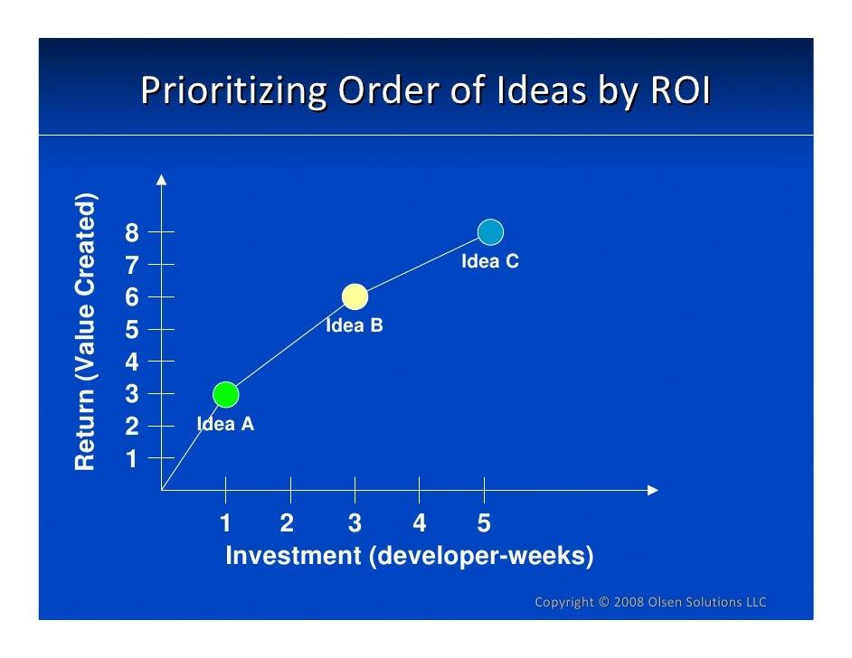 Return (Value Created)       PrioritizingOrderofIdeasbyROI                            8                          7   ...