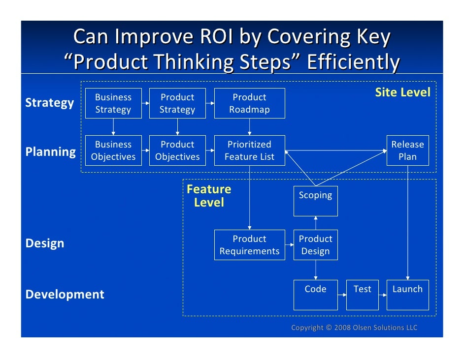 """CanImproveROIbyCoveringKey       """"ProductThinkingSteps""""Efficiently            Business      Product        Produc..."""