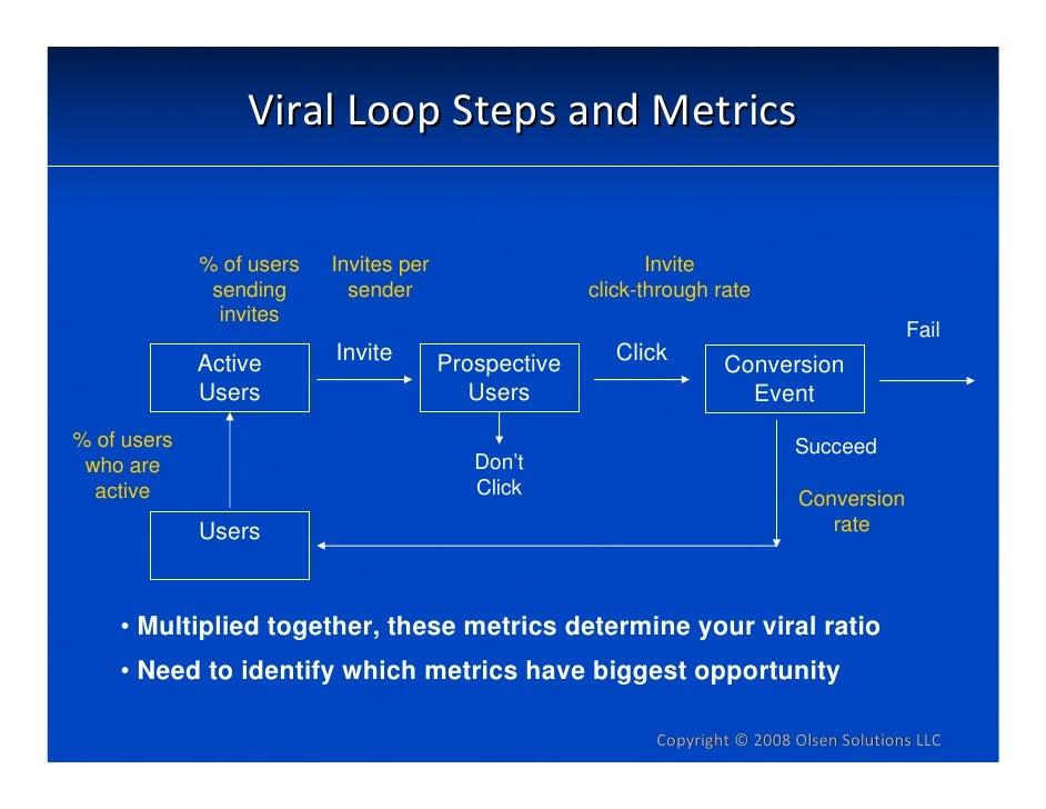 ViralLoopStepsandMetrics                % of users   Invites per                        Invite               sending  ...