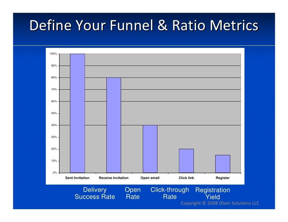 DefineYourFunnel&RatioMetrics    100%       90%       80%       70%       60%       50%       40%       30%       20%...