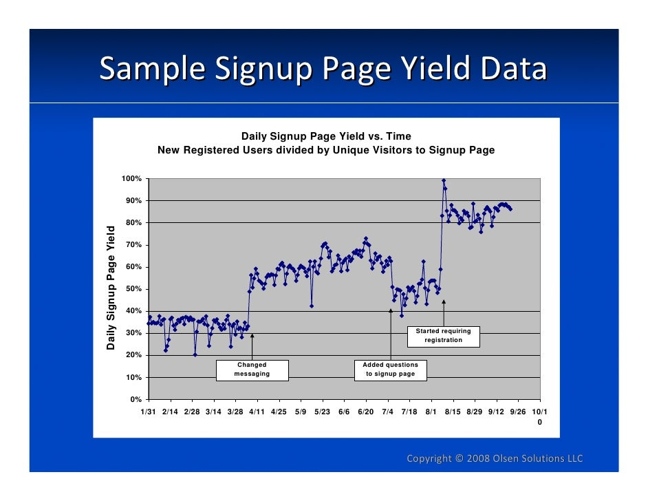 SampleSignupPageYieldData                                                 Daily Signup Page Yield vs. Time            ...
