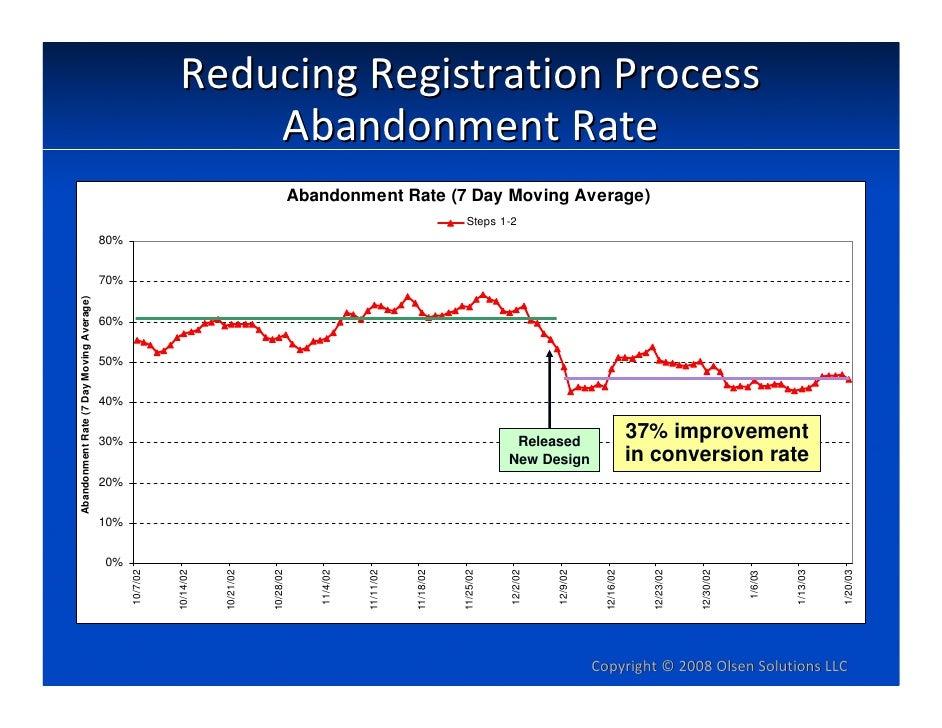 ReducingRegistrationProcess                                                                AbandonmentRate             ...