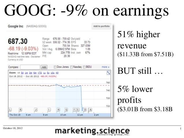GOOG: -9% on earnings                   51% higher                   revenue                   ($11.33B from $7.51B)      ...