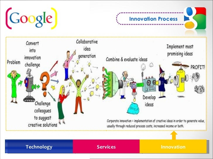 google innovation process The first part of google's innovation process is explicitly encouraging their employees to spend part of their time on side projects in addition to performing their core job functions the second element is narrowing down those ideas, prioritizing the ones that will make a product or service ten times better than.