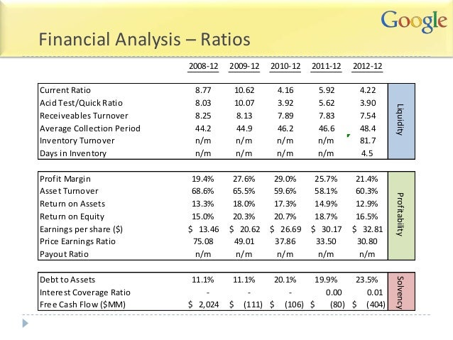 Can Google's Finances Compete? We Say Yes