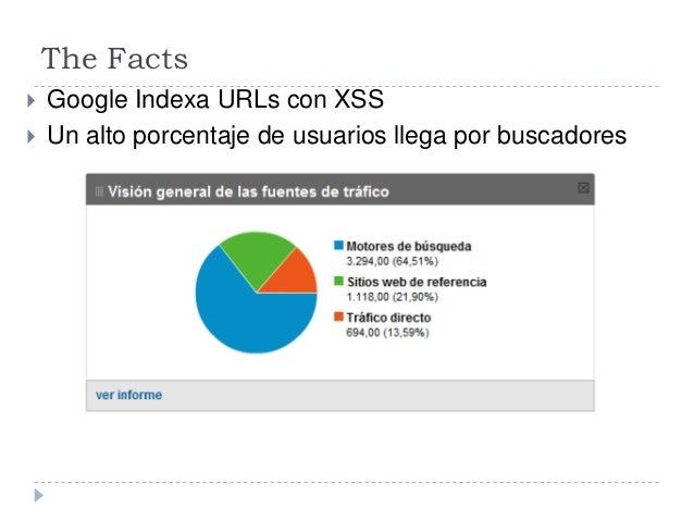 The Facts  Google Indexa URLs con XSS  Un alto porcentaje de usuarios llega por buscadores