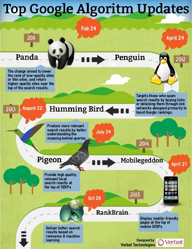 2011 2013 2015 Lorem Top Google Algoritm Updates Feb Panda Feb 24 Targets those who spam search results by buying links or...