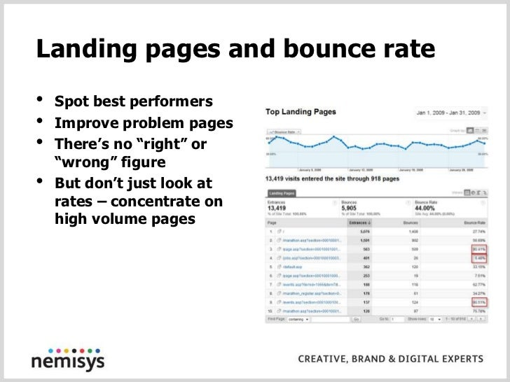 BAD – bounce rate across a whole site