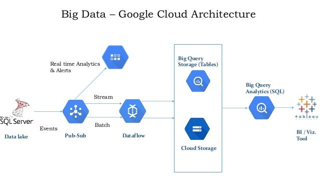Big Data With Google Cloud Architecture