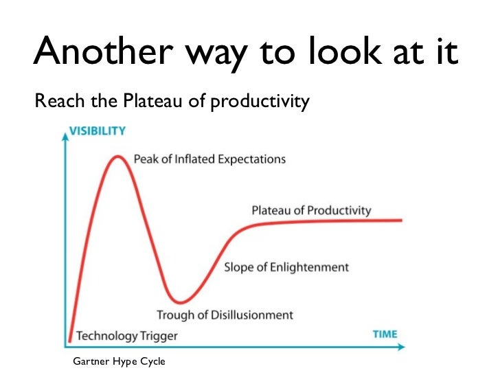 Another way to look at itReach the Plateau of productivity    Gartner Hype Cycle