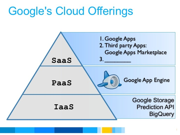 Googles Cloud Offerings                 1. Google Apps                 2. Third party Apps:                    Google Apps...