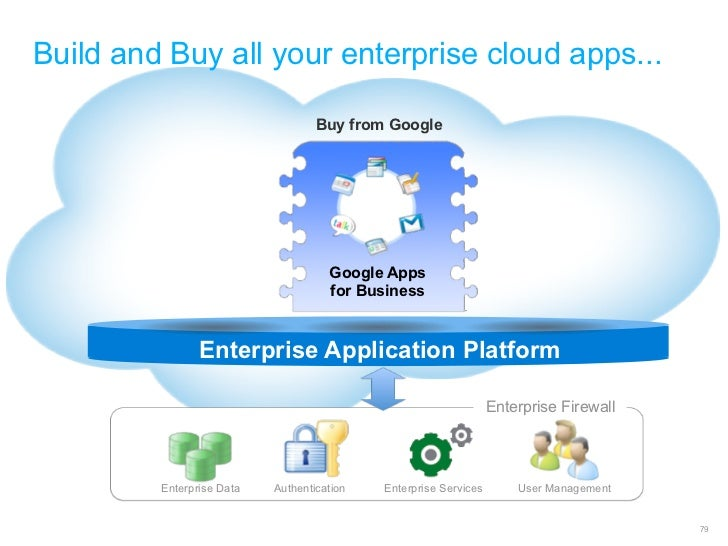 Build and Buy all your enterprise cloud apps...                                   Buy from Google                         ...