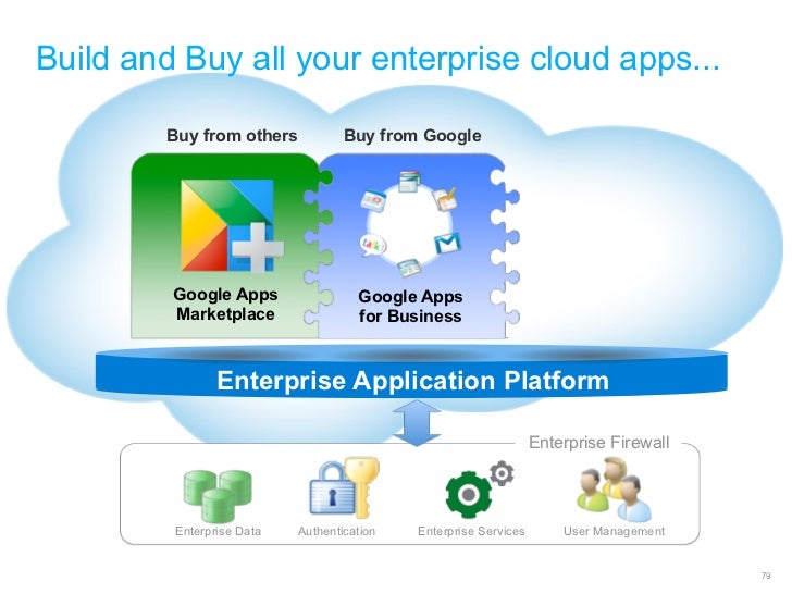 Build and Buy all your enterprise cloud apps...        Buy from others            Buy from Google         Google Apps     ...
