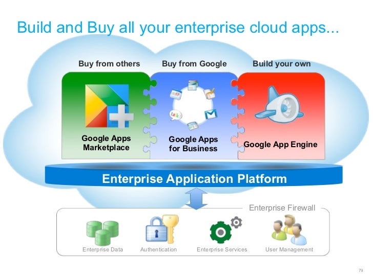 Build and Buy all your enterprise cloud apps...        Buy from others            Buy from Google                 Build yo...