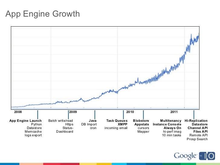 App Engine Growth  2008                             2009                            2010                       2011App Eng...