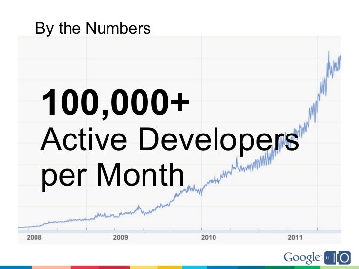 By the Numbers100,000+Active Developersper Month