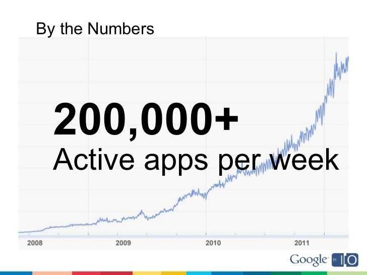 By the Numbers  200,000+  Active apps per week
