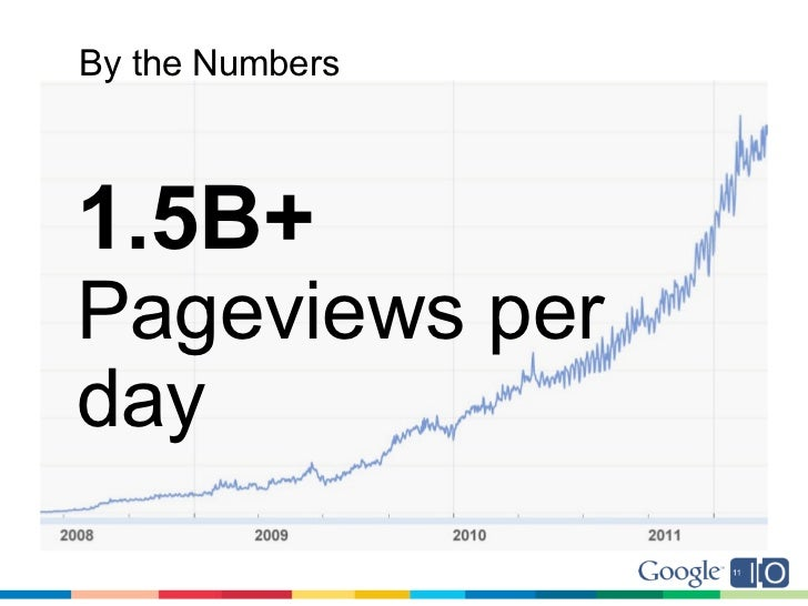 By the Numbers1.5B+Pageviews perday