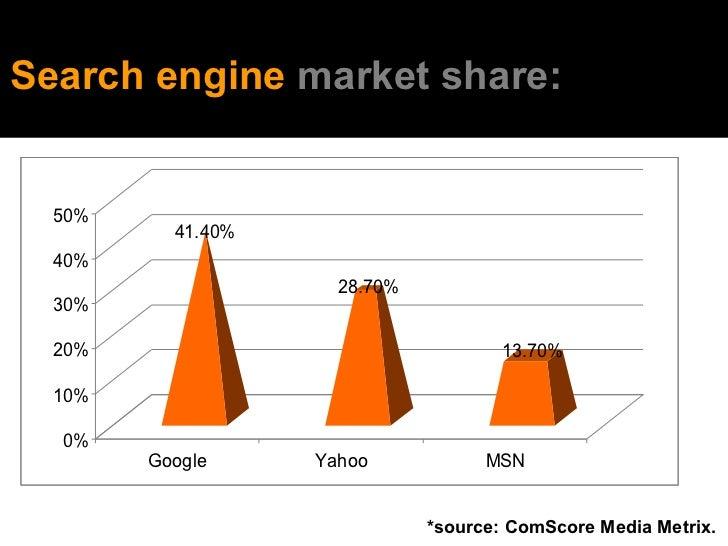 *source: ComScore Media Metrix.  Search engine  market share: