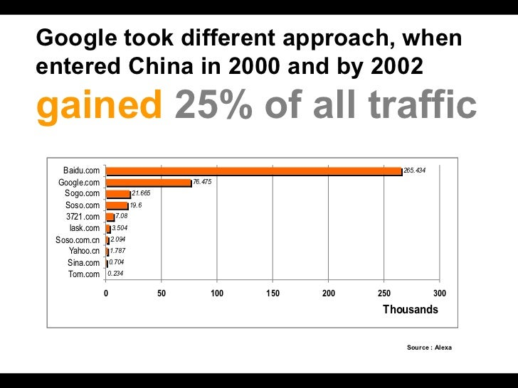 Google took different approach, when   entered China in 2000 and by 2002   gained  25% of all traffic Source : Alexa