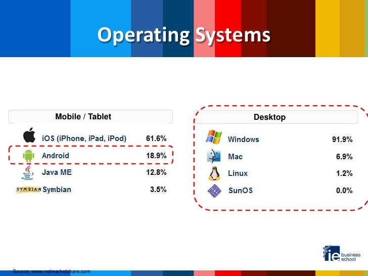 mobile operating system comparision Several years before in store mobile payments took off, android launched near turn-by-turn directions using google maps data included many features found in a typical in-car navigation system: a forward-looking 3d google mobile services android open source project android sdk android.