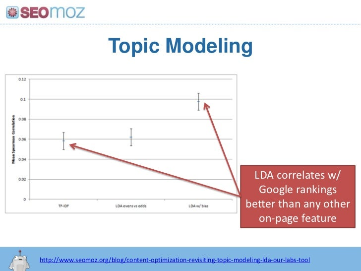 Topic Modeling<br />LDA correlates w/ Google rankings better than any other on-page feature<br />http://www.seomoz.org/blo...