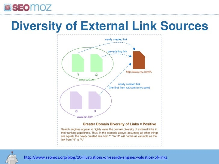 Diversity of External Link Sources<br />http://www.seomoz.org/blog/10-illustrations-on-search-engines-valuation-of-links<b...