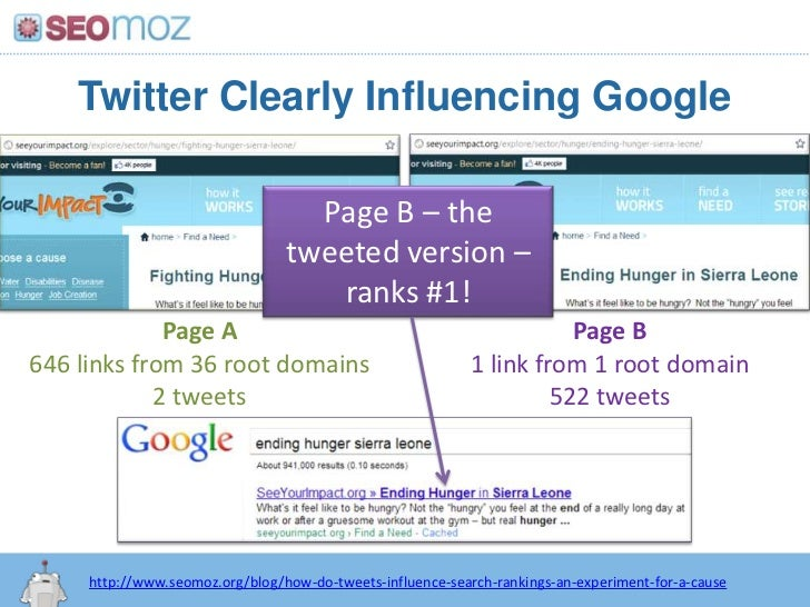 Twitter Clearly Influencing Google<br />Page B – the tweeted version – ranks #1!<br />Page A<br />646 links from 36 root d...