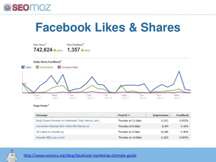 Facebook Likes & Shares<br />http://www.seomoz.org/blog/facebook-marketing-ultimate-guide<br />