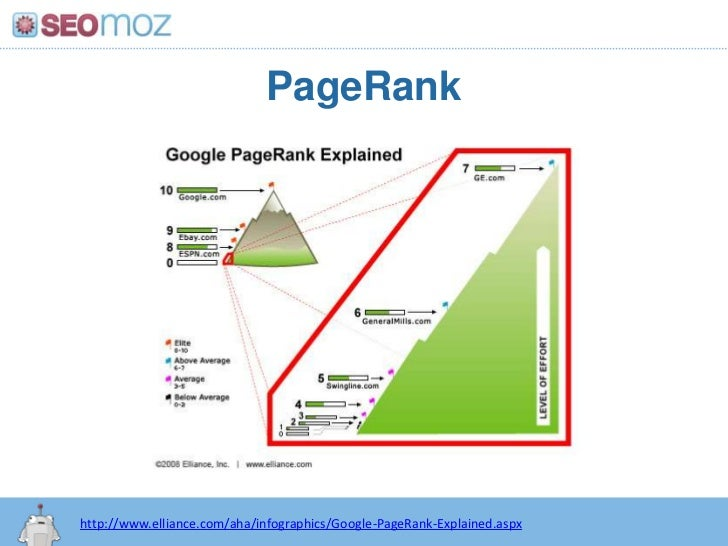 PageRank<br />http:/googleblog.blogspot.com/2010/06/our-new-search-index-caffeine.html<br />http://www.elliance.com/aha/in...