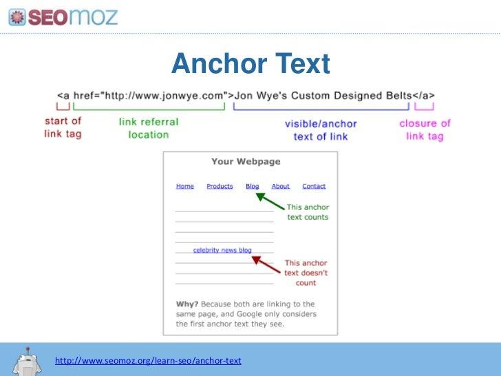 Anchor Text<br />http:/googleblog.blogspot.com/2010/06/our-new-search-index-caffeine.html<br />http://www.seomoz.org/learn...
