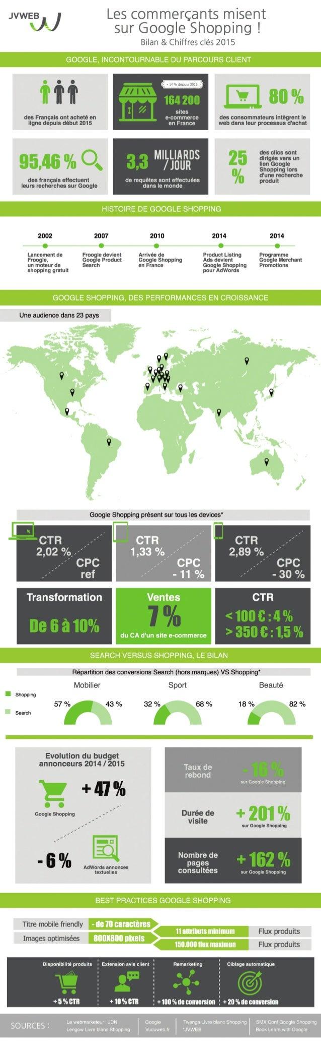 Infographie: les e-commerçants misent sur Google Shopping