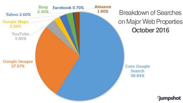 Breakdown of Searches on Major Web Properties October 2016