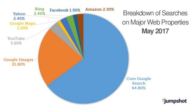 Breakdown of Searches on Major Web Properties May 2017