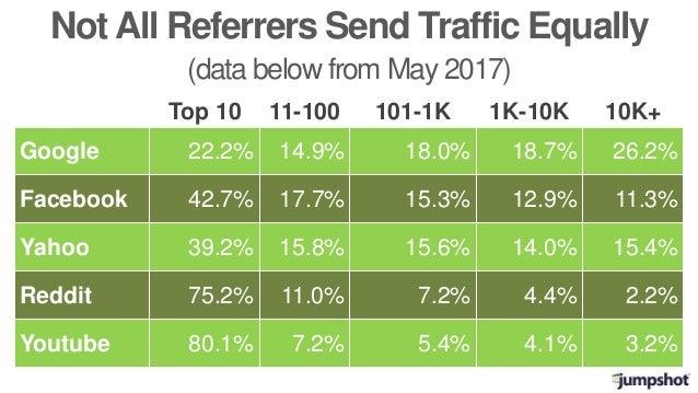 Top 10 11-100 101-1K 1K-10K 10K+ Google 22.2% 14.9% 18.0% 18.7% 26.2% Facebook 42.7% 17.7% 15.3% 12.9% 11.3% Yahoo 39.2% 1...