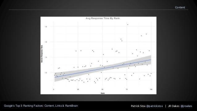 Patrick Stox @patrickstox | JR Oakes @jroakesGoogle's Top 3 Ranking Factors: Content, Links & RankBrain Content