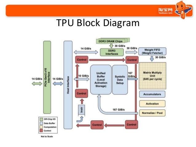 google tpu rh slideshare net block diagram of google glass Google Venn Diagram
