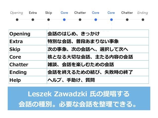 Leszek Zawadzki ⽒の提唱する 会話の種別。必要な会話を整理できる。 Opening 会話のはじめ、きっかけ Extra 特別な会話、普段あまりない事象 Skip 次の事象、次の会話へ、選択して次へ Core 核となる⼤切な会話、...