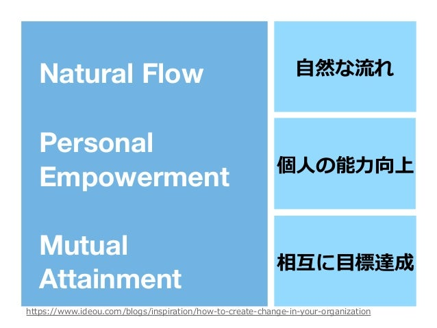Natural Flow Personal Empowerment Mutual Attainment ⾃然な流れ 個⼈の能⼒向上 相互に⽬標達成 https://www.ideou.com/blogs/inspiration/how-to-c...