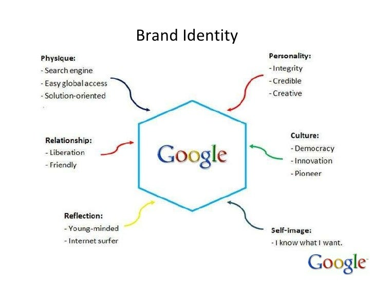 google brand personality A really nice presentation describing brand personality in very simple terms.