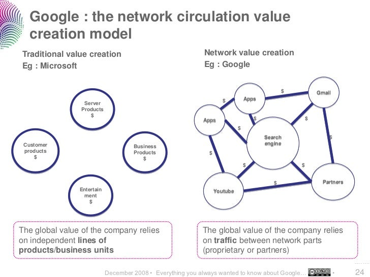Google : the network circulation value    creation model Traditional value creation                                  Netwo...