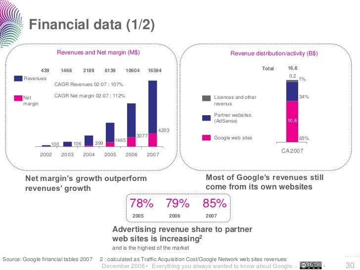 Financial data (1/2)                          Revenues and Net margin (M$)                                                ...