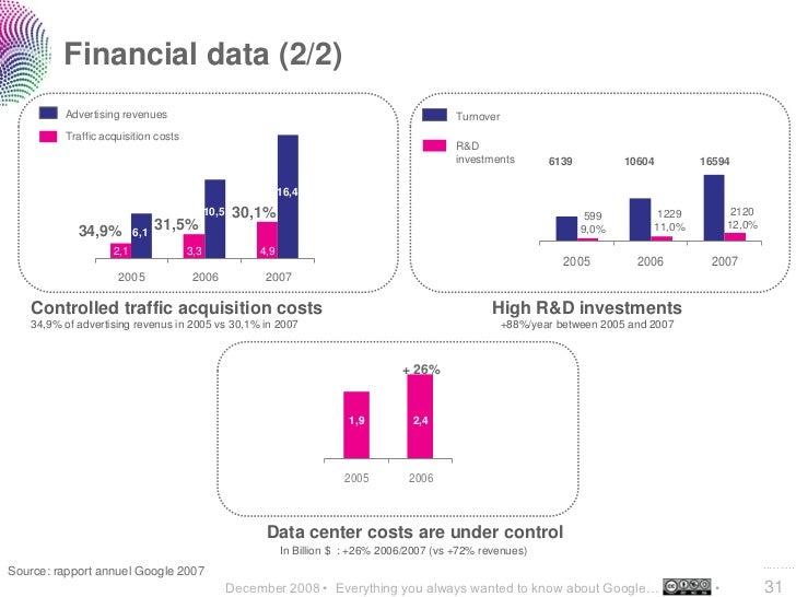 Financial data (2/2)          Advertising revenues                                                                  Turnov...