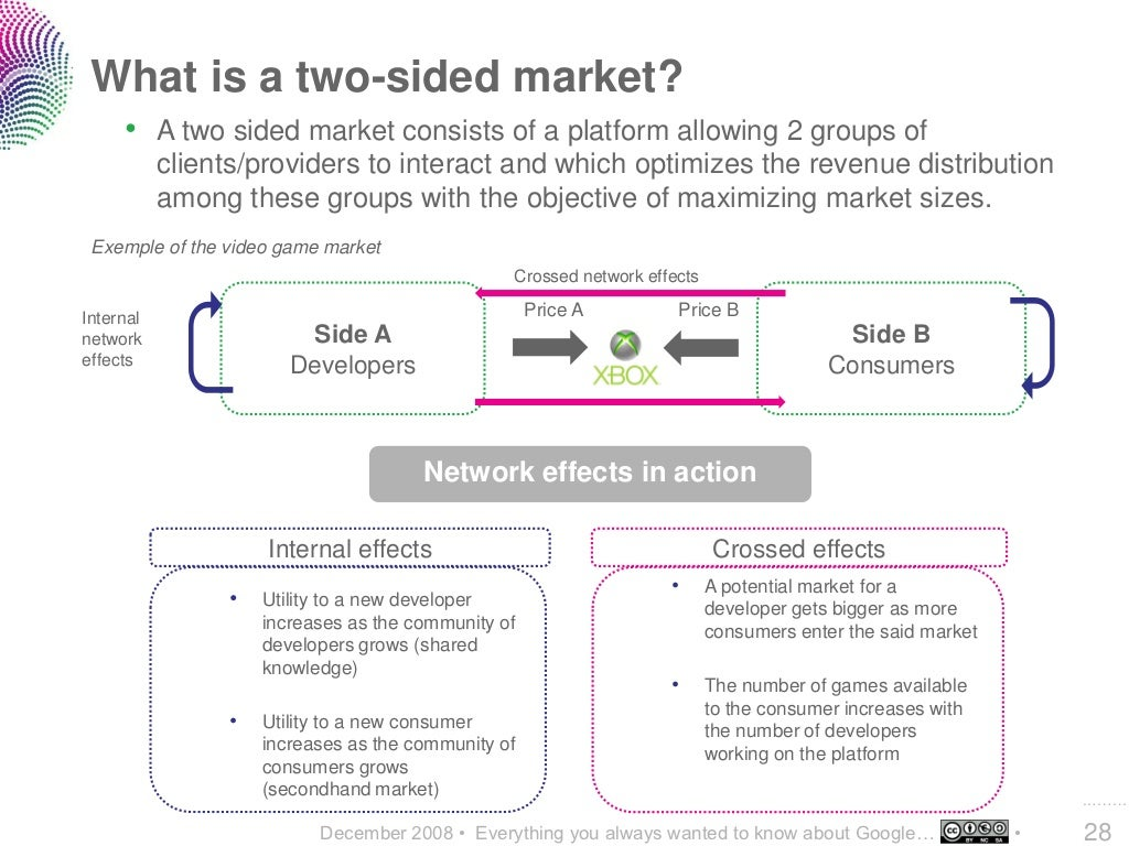 What Is A Two Sided Market