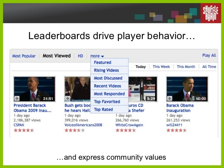 Leaderboards drive player behavior… … and express community values
