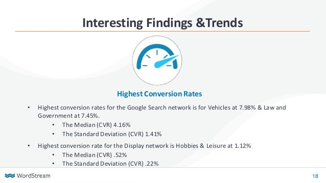 18 Interesting Findings &Trends • Highest conversion rates for the Google Search network is for Vehicles at 7.98% & Law an...