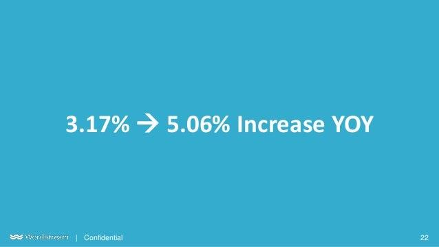 22| Confidential 3.17% → 5.06% Increase YOY