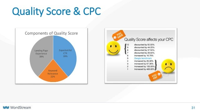 31 Quality Score & CPC