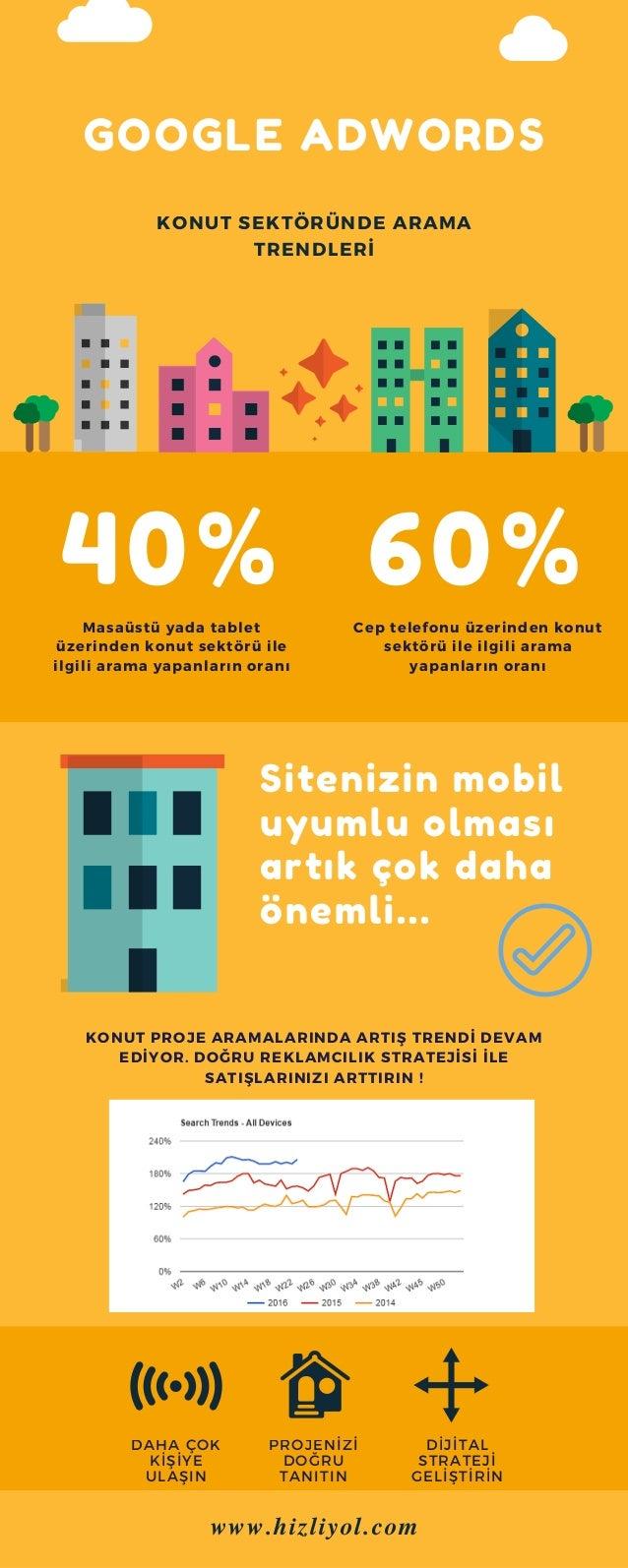 GOOGLE ADWORDS Sitenizin mobil uyumlu olması artık çok daha önemli... 40% 60% KONUT SEKTÖRÜNDE ARAMA TRENDLERİ Masaüstü ya...